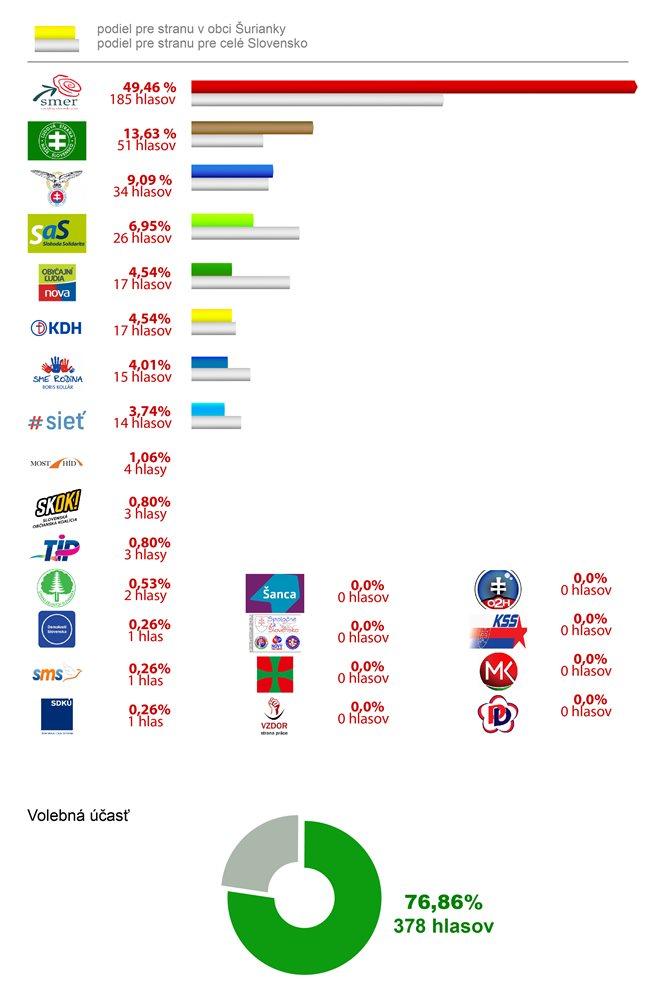 výsledky_volieb_2016-01
