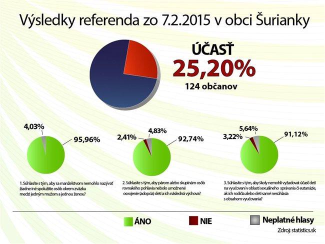 referendum_vysledok